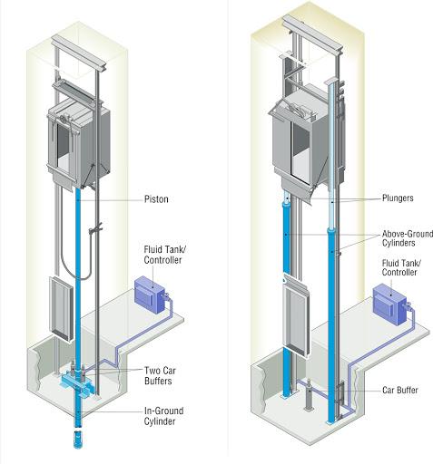اجرای آسانسور هیدرولیکی